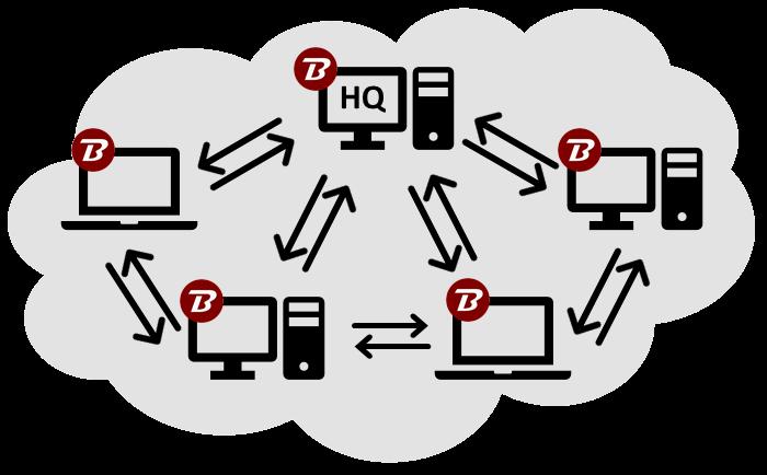 Binfer Network PC