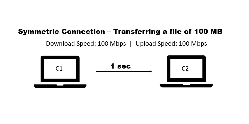 symmetric internet connection