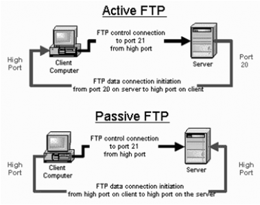 FTP Alternative or replacement Using Binfer Active vs Passive FTP